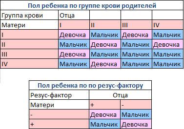 Картинки: какая группа крови будет у ребенка: узнаем по таблице